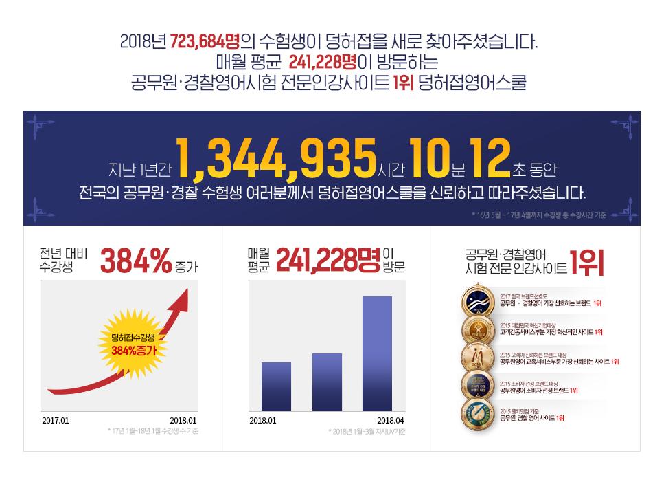 전년 대비 덩허접 유료수강생 269% 증가! 매월 평균 32,416명이 방문하는 공무원·경찰영어시험 전문 인강사이트 1위 덩허접영어스쿨