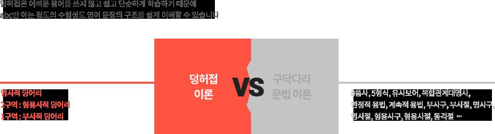 덩허접은 어려운 용어를 쓰지 않고 쉽고 단순하게 학습하기 때문에 abc만 아는 정도의 수험생도 영어 문장의 구조를 쉽게 이해할 수 있습니다