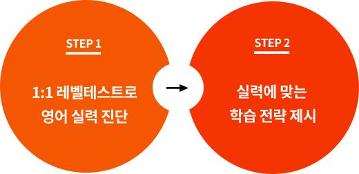 1:1 학습 전략 상담